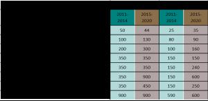 Montants par hectare et par an selon les catégories de couvert