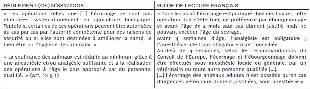 Rappel de la réglementation de l'agriculture biologique