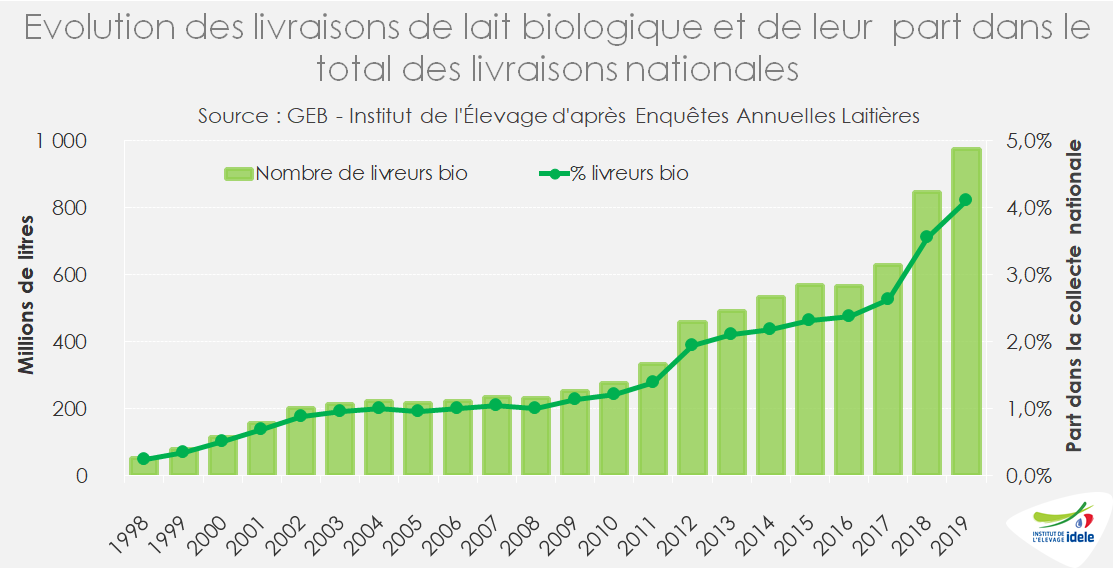 Evolution de la collecte de lait bio