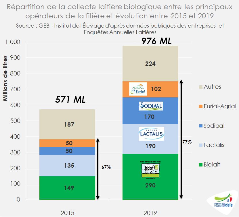 Répartition de la collecte laitière bio entre les principaux opérateurs de la filière