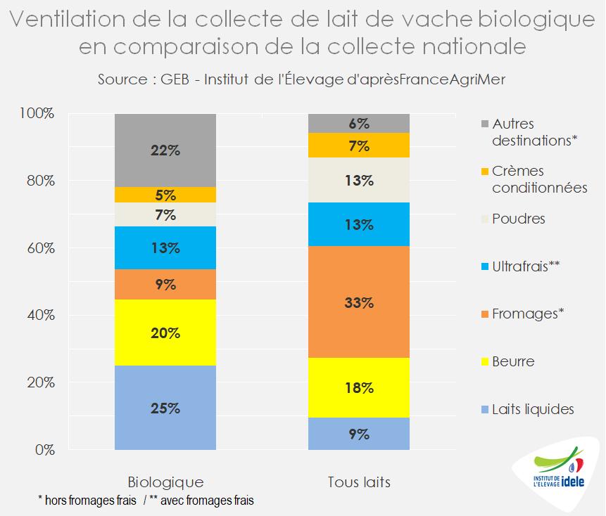Ventilation de la collecte de lait bio dans les fabrications, en comparaison de la collecte nationale de lait