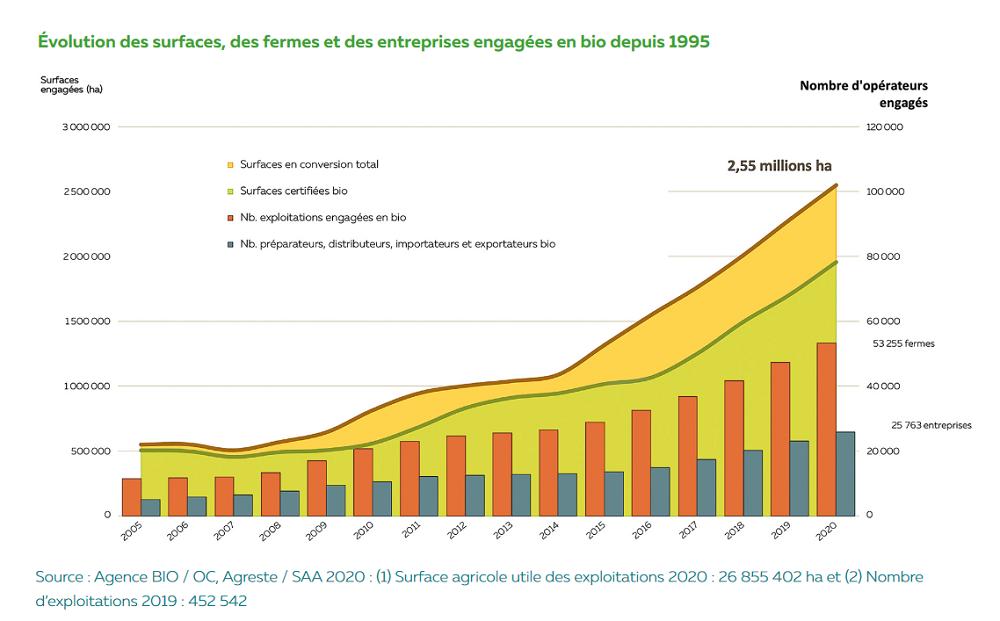 chiffres surfaces bio agence bio 2021