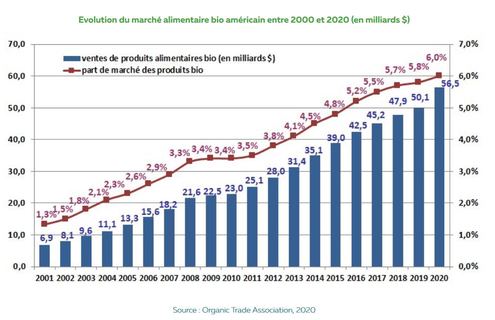 Chiffres de l'agriculture bio dans le monde_2021