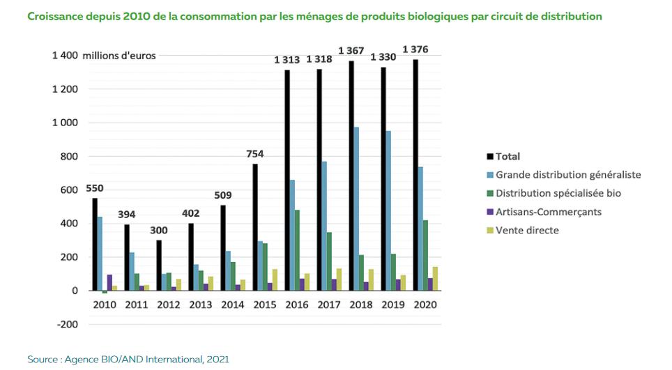 Chiffres consommation produits bio