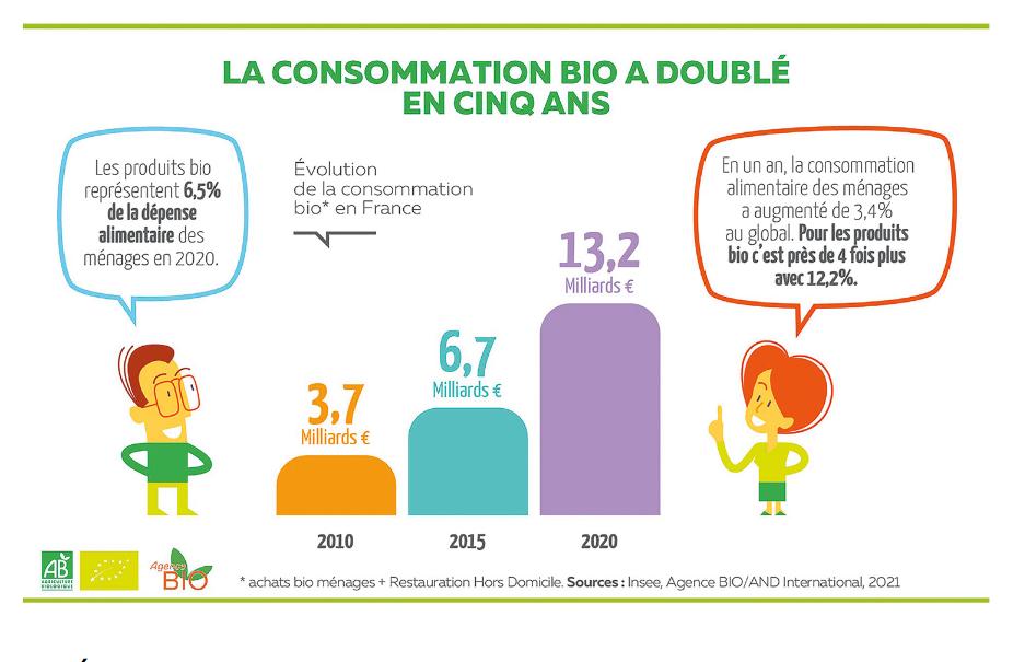 conso produits bio fois 2 _ 2021